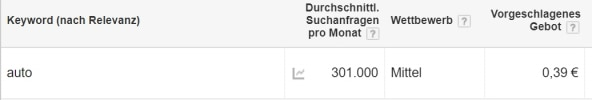 AdWords Optimierung Broad Match