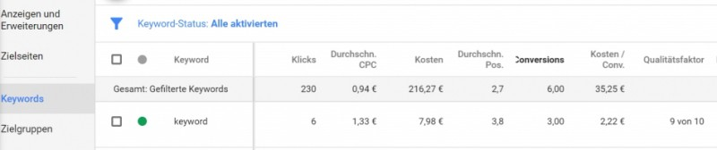 Adwords Optimierung Suchnetzwerk Kampagne Verkauf