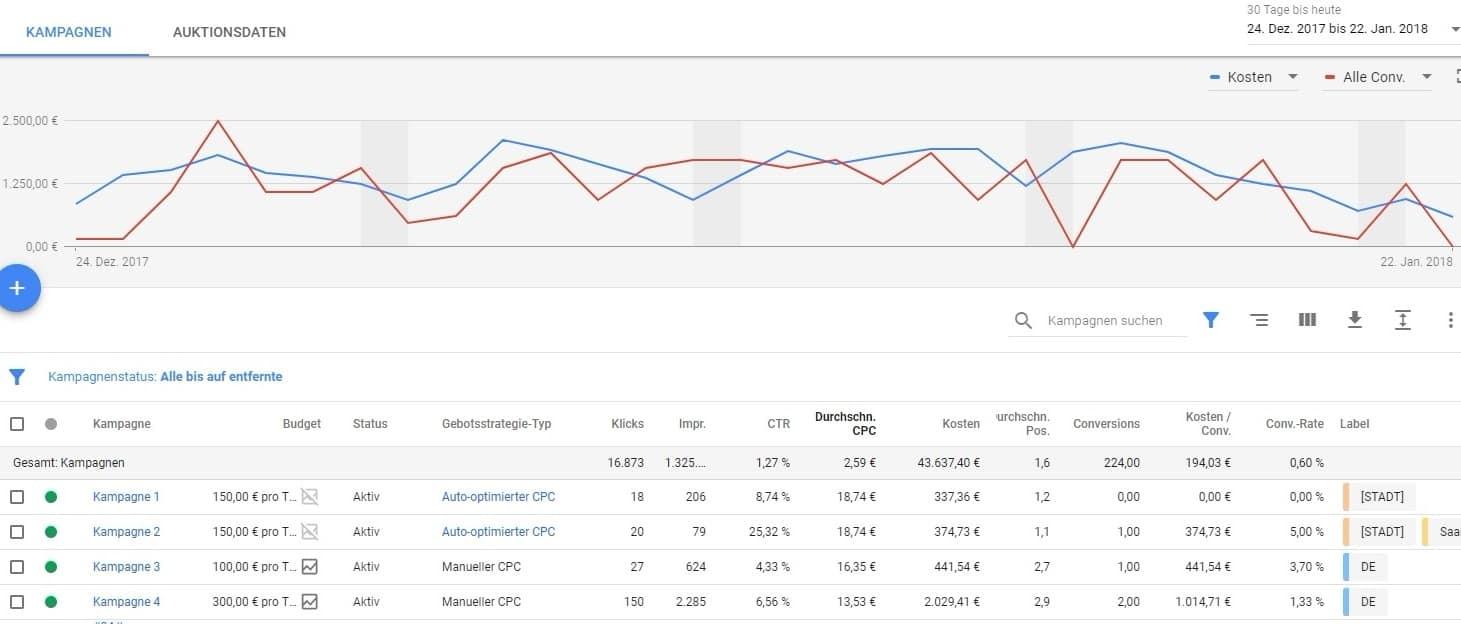 AdWords Optimierung mit signifikanten Daten