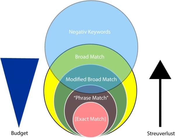 AdWords Optimierung Negativ Keywords
