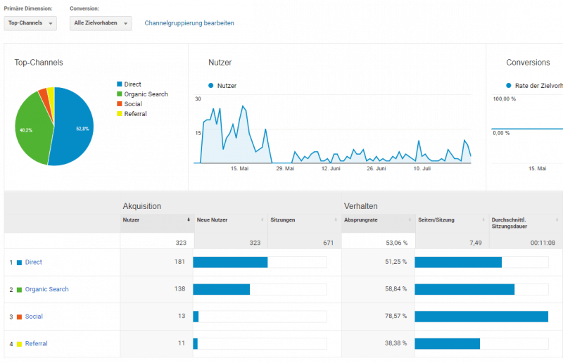 Google Analytics Akquisition