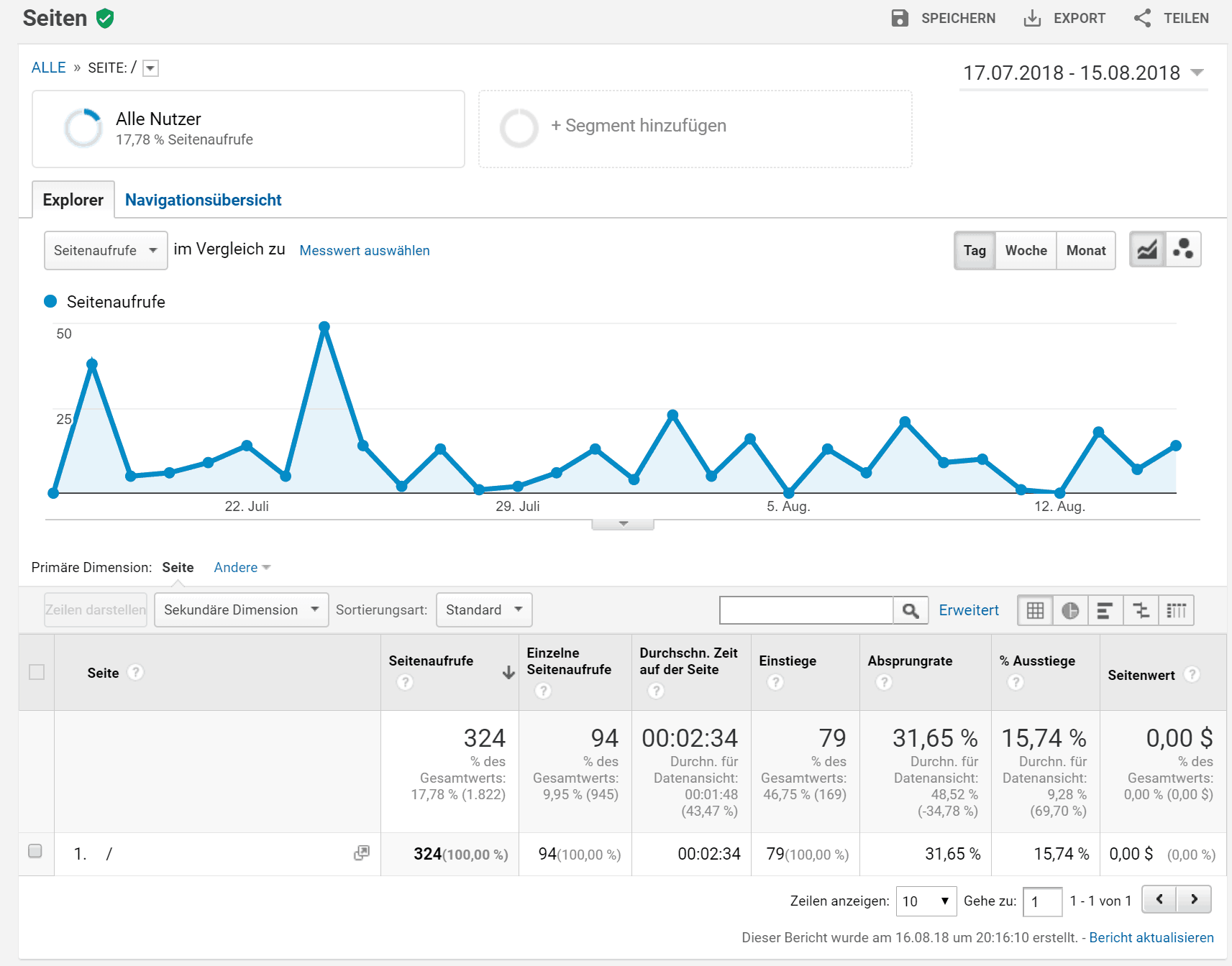 Google Analytics SEO Analyse