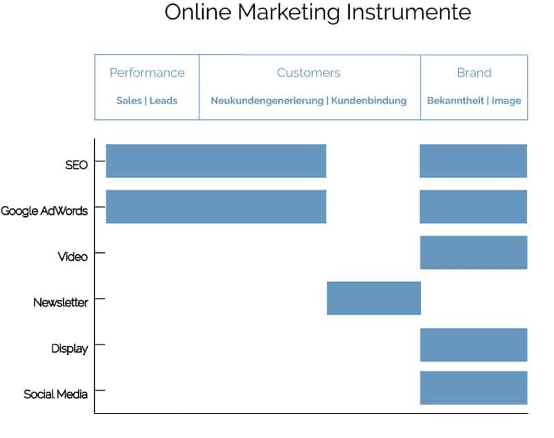 Online Marketing Instrumente