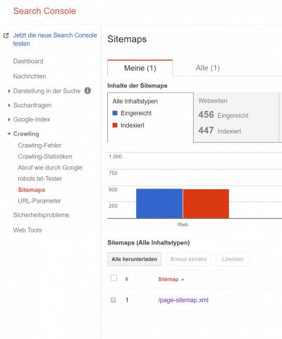 Sitemap Indexierung